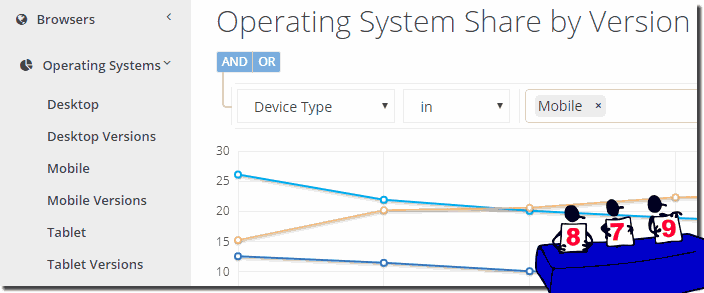 Operating system market share worldwide!